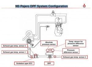 NS Pajero DPF System Configuration