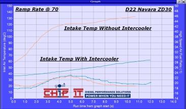 D22 ZD30 Intercooler Temps Comparo