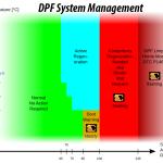 dpf system management