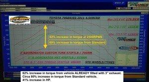 80percent Increase in Torque_70 Series Land Cruiser