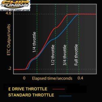 Controller Graph