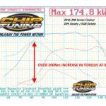Toyota 2016 200 Series Cruiser